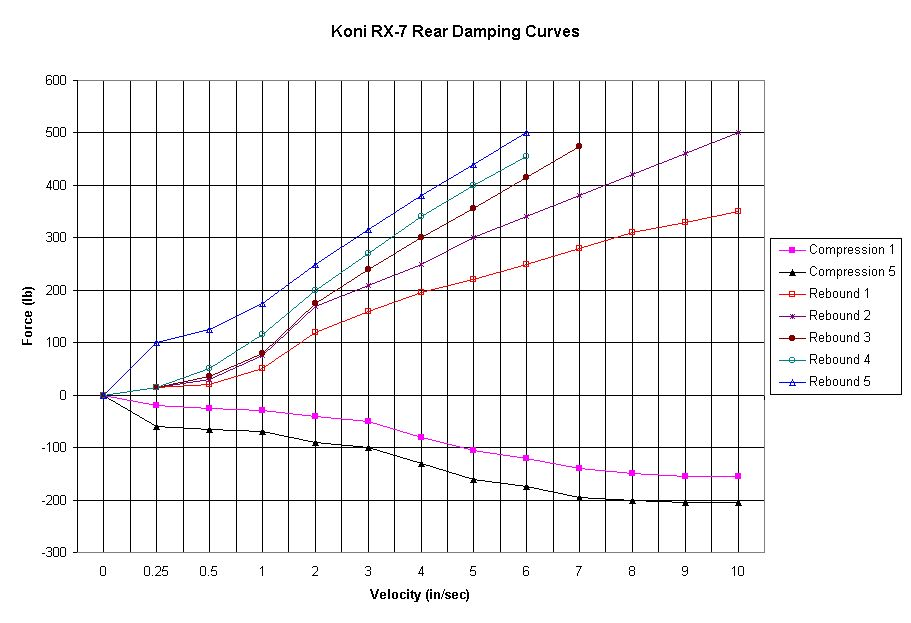 Chart of Koni Rear Data